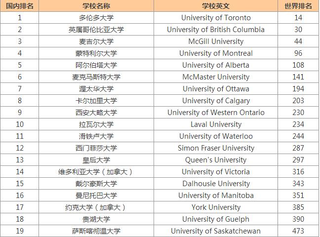 usnews世界大学排名_世界排名前100的大学
