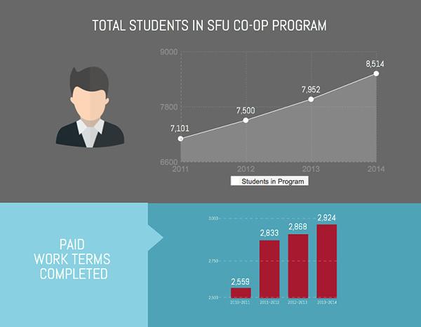 西蒙菲莎大学CO-OP学生往年总人数1.jpg