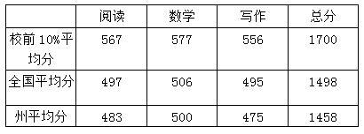 卡佛雷基督学院SAT成绩.jpg