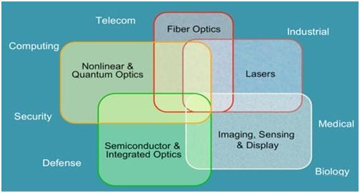 光电涵盖领域.jpg