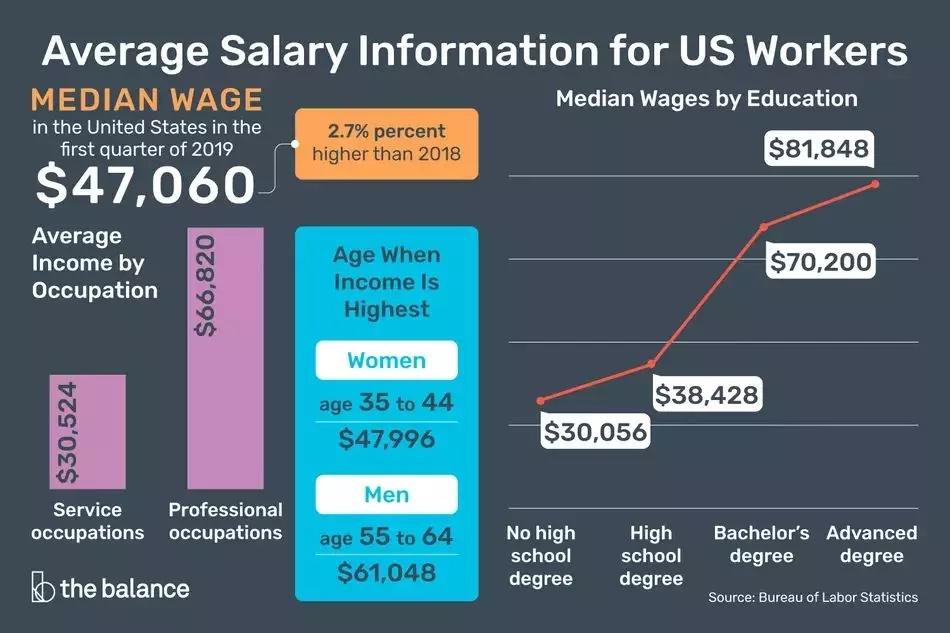 根據美國勞工局2019年的統計數據顯示,擁有本科學位的職工職業中期的平均薪資為$70,200一年.webp.jpg