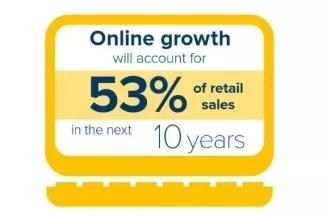 根据英国Retail Economics进行的研究显示,未来十年,网络购物将占零售销售额的50%以上(目前为19%).webp.jpg