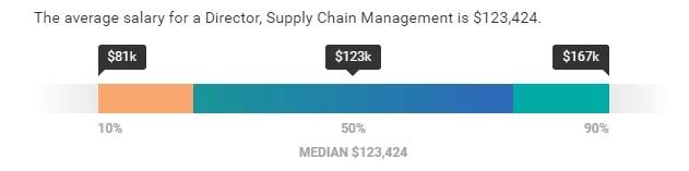 如果成功发展到管理层,职业中期的平均薪资则能达到令人眼红的$123,000一年.webp.jpg