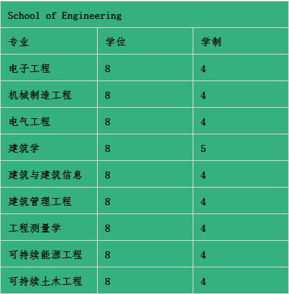 WIT工科专业列表.jpg