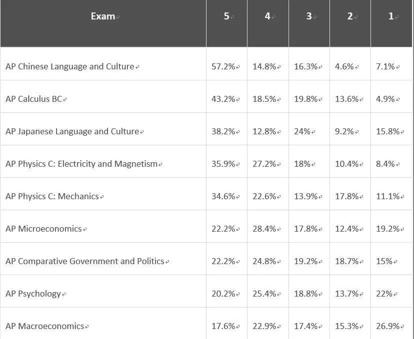 哪些AP科目比較容易拿到4-5分呢.webp.jpg