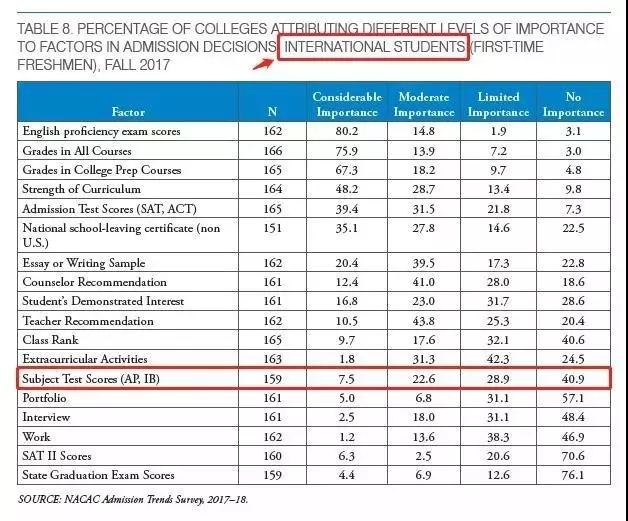 為什么越來越多的美國大學不看重AP考試成績.webp.jpg