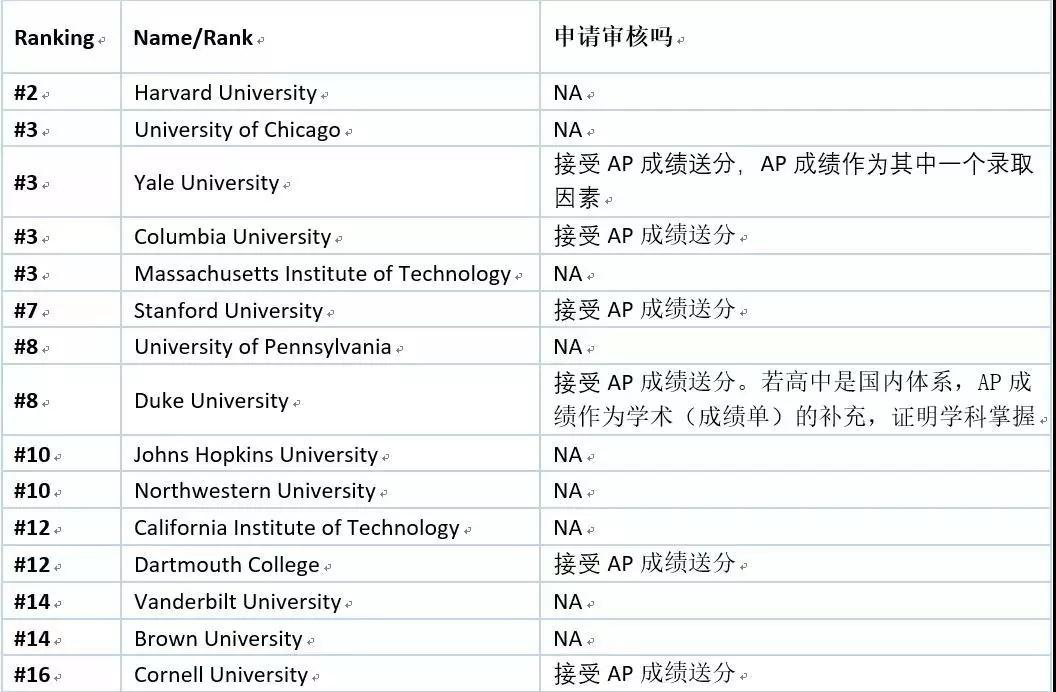以下是US News 2019综合排名前16院校在申请中接受AP成绩的情况.webp.jpg
