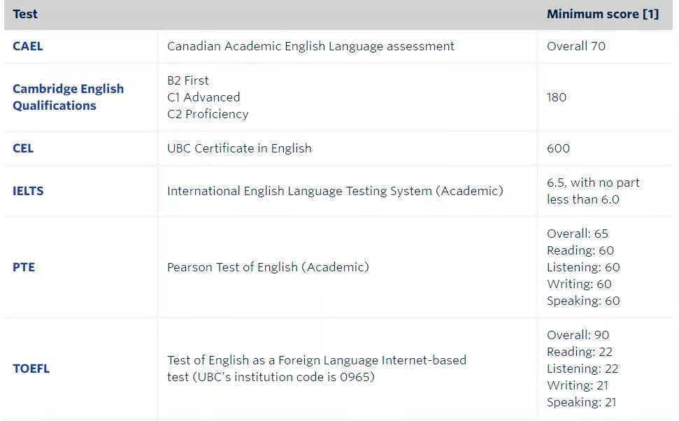 UBC2020年录取最新语言要求.JPG
