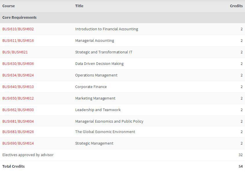 MBA的学生被要求完成至少22学分的核心课程,核心课程如下.jpg